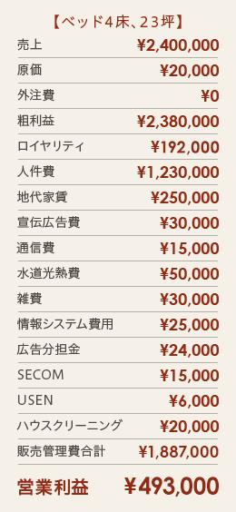 【ベッド4床、23坪】営業利益¥517,000