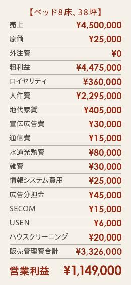 【ベッド8床、38坪】営業利益¥¥1,194,000